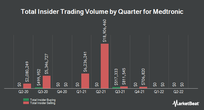 Insider Trades by Quarter for Medtronic PLC (NYSE:MDT)