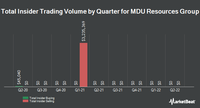 Insider Trades by Quarter for MDU Resources Group (NYSE:MDU)