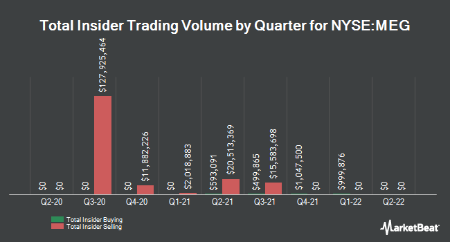 Insider Trades by Quarter for Media General (NYSE:MEG)