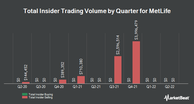 Insider Trades by Quarter for Metlife (NYSE:MET)