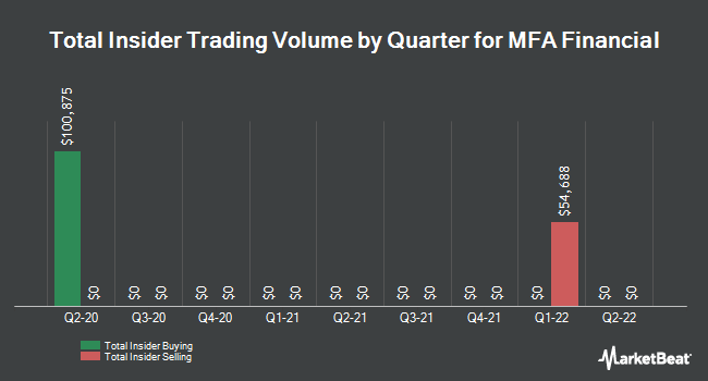 Insider Trades by Quarter for MFA Financial (NYSE:MFA)