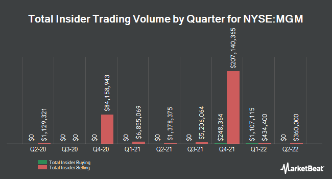 Insider Buying and Selling by Quarter for MGM Resorts International (NYSE:MGM)