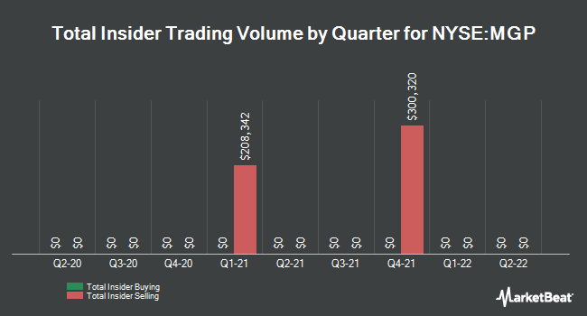Insider Trades by Quarter for MGM Growth Properties LLC (NYSE:MGP)
