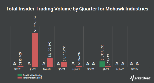 Insider Trades by Quarter for Mohawk Industries (NYSE:MHK)