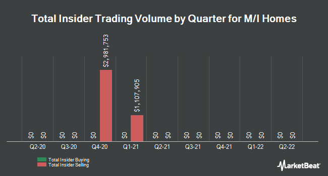 Insider Trades by Quarter for M/I Homes (NYSE:MHO)