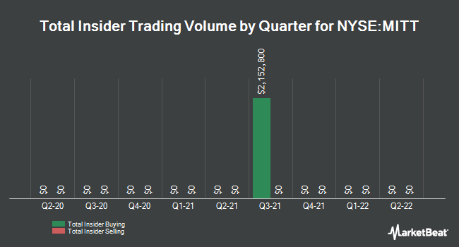 Insider Trades by Quarter for AG Mortgage Investment (NYSE:MITT)