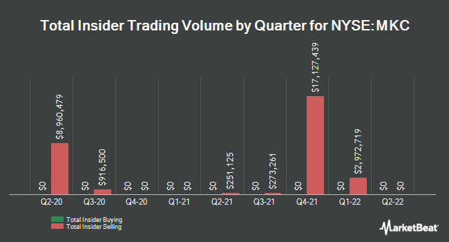 Insider Trades by Quarter for McCormick & Company, Incorporated (NYSE:MKC)