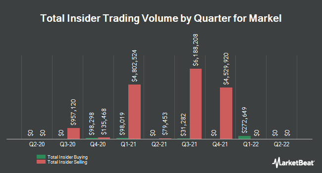 Insider Trades by Quarter for Markel Corporation (NYSE:MKL)