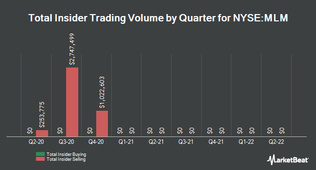 Insider Trades by Quarter for Martin Marietta Materials (NYSE:MLM)