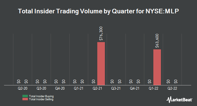 Insider Trades by Quarter for Maui Land & Pineapple (NYSE:MLP)