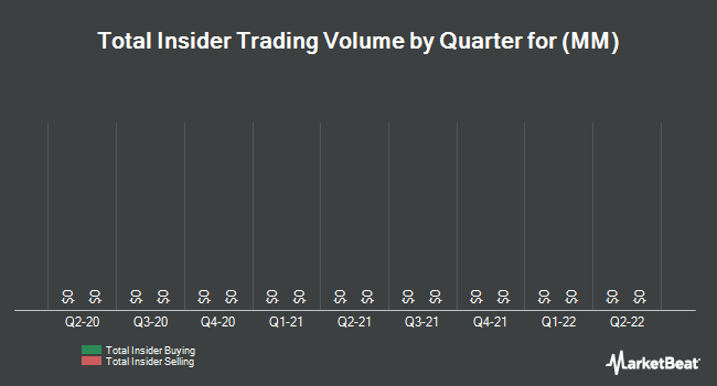 Insider Trades by Quarter for Millennial Media (NYSE:MM)