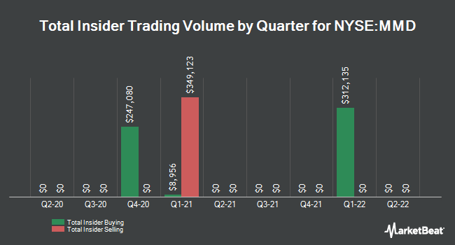 Insider Trades by Quarter for Mainstay Definedterm Municipal Opptys Fd (NYSE:MMD)