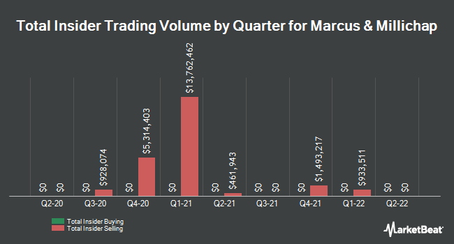 Insider Buying and Selling by Quarter for Marcus & Millichap (NYSE:MMI)