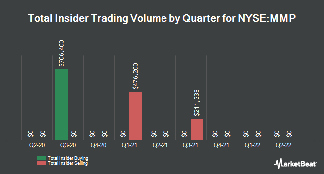 Insider Buying and Selling by Quarter for Magellan Midstream Partners (NYSE:MMP)