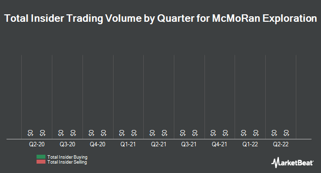 Insider Trades by Quarter for Mcmoran Exploration (NYSE:MMR)