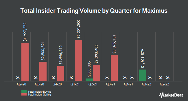 Insider Trades by Quarter for Maximus (NYSE:MMS)