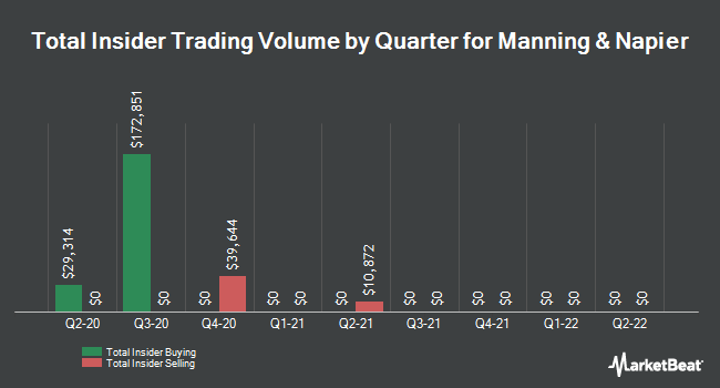 Insider Trades by Quarter for Manning & Napier (NYSE:MN)