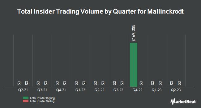 Insider Trades by Quarter for Mallinckrodt PLC (NYSE:MNK)