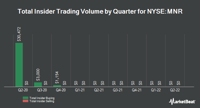 Insider Trades by Quarter for Monmouth R.E. Inv. (NYSE:MNR)
