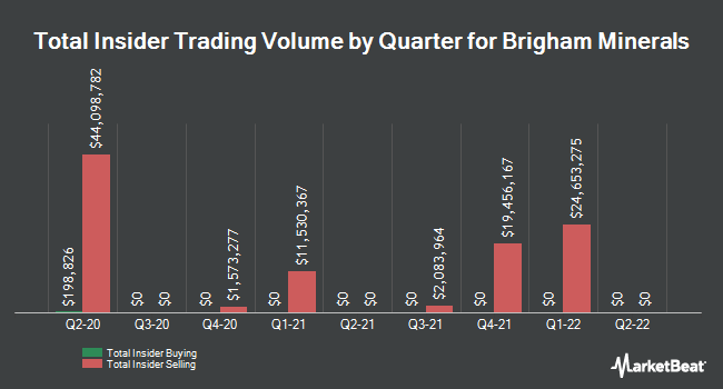 Insider Buying and Selling by Quarter for Brigham Minerals (NYSE:MNRL)