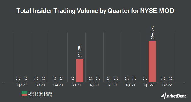 Insider Trades by Quarter for Modine Manufacturing Company (NYSE:MOD)