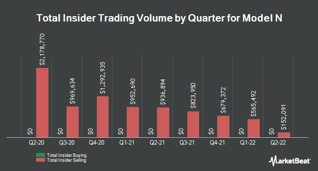 Insider Trades by Quarter for Model N (NYSE:MODN)