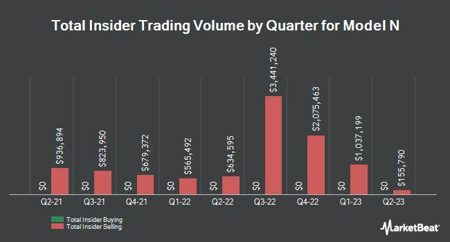 Insider Trading History for Model N (NYSE:MODN)