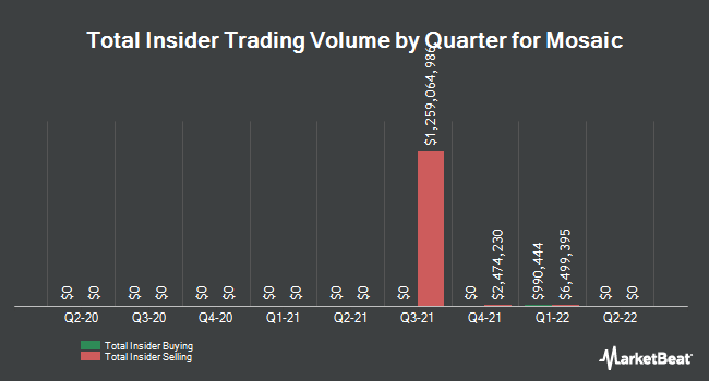 Insider Trades by Quarter for Mosaic Company (The) (NYSE:MOS)