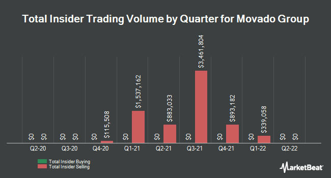 Insider Trades by Quarter for Movado Group (NYSE:MOV)