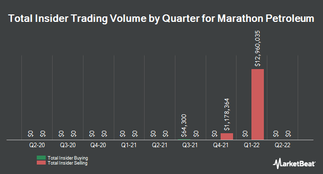 Insider Trades by Quarter for Marathon Petroleum Corp (NYSE:MPC)