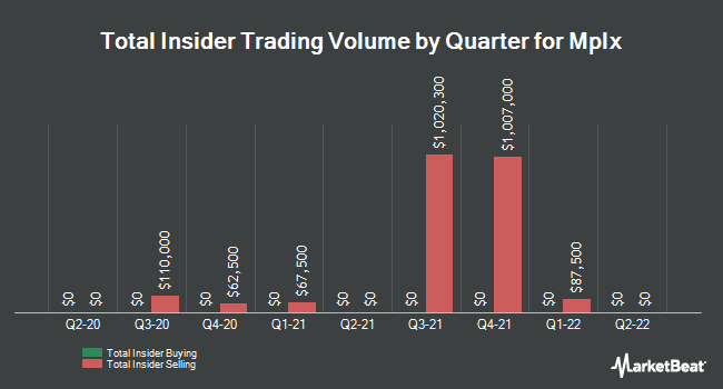 Insider Trades by Quarter for Mplx (NYSE:MPLX)