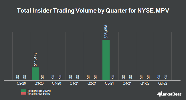Insider Trading History for Barings Participation (NYSE:MPV)