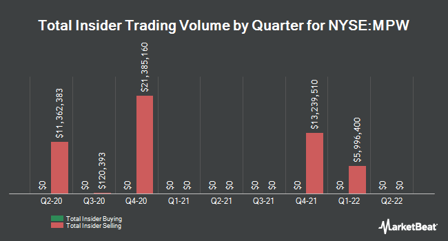 Insider Trades by Quarter for Medical Properties Trust (NYSE:MPW)