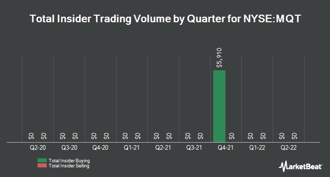 Insider Trades by Quarter for BR-MUNIYLD QFII (NYSE:MQT)