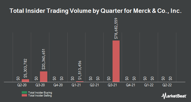 Insider Trades by Quarter for Merck & Co. (NYSE:MRK)
