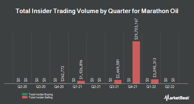 Insider Trades by Quarter for Marathon Oil (NYSE:MRO)