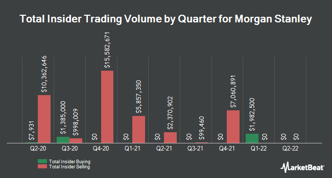Insider Trades by Quarter for Morgan Stanley (NYSE:MS)