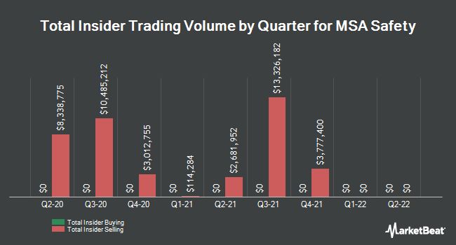 Insider Trades by Quarter for MSA Safety Incorporporated (NYSE:MSA)