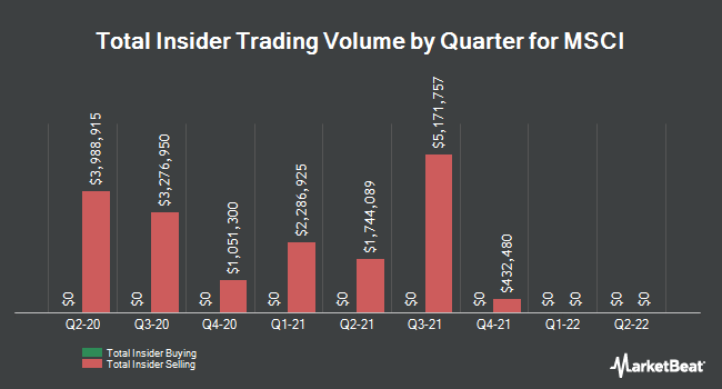 Insider Trades by Quarter for Msci (NYSE:MSCI)