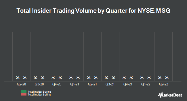 Insider Trades by Quarter for The Madison Square Garden (NYSE:MSG)