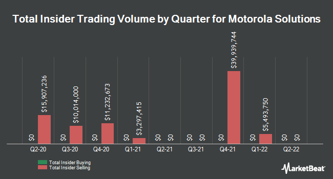 Insider Buying and Selling by Quarter for Motorola Solutions (NYSE:MSI)