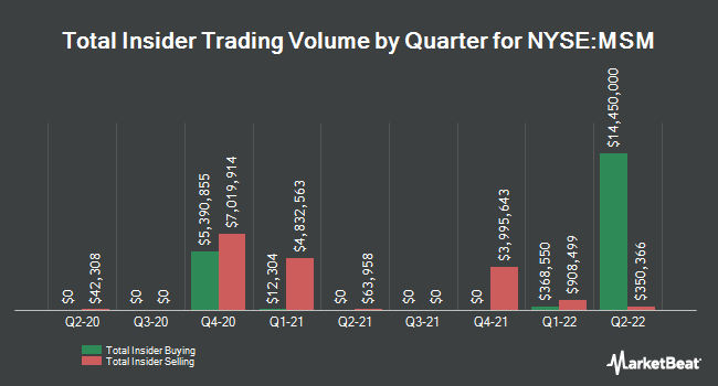Insider Trades by Quarter for MSC Industrial Direct Company (NYSE:MSM)