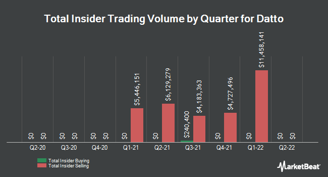 Insider Trades by Quarter for Madison Strategic Sector Premium Fund (NYSE:MSP)