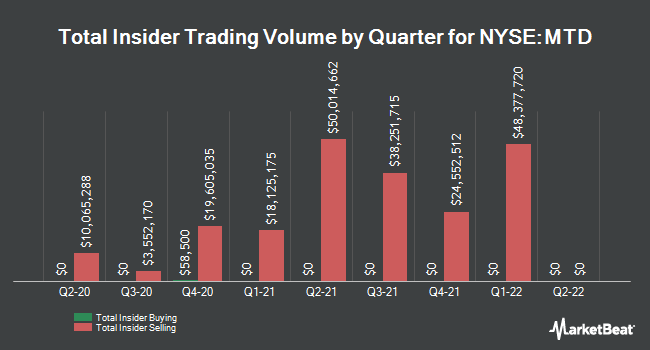 Insider Buying and Selling by Quarter for Mettler-Toledo International (NYSE:MTD)