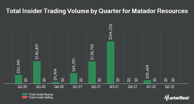 Insider Trades by Quarter for Matador Resources Company (NYSE:MTDR)