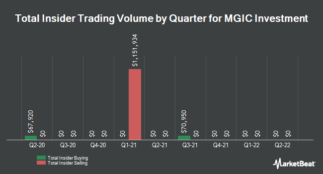 Insider Trades by Quarter for MGIC Investment Corporation (NYSE:MTG)