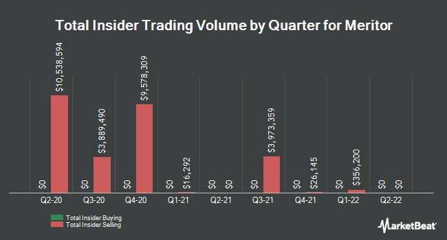 Insider Buying and Selling by Quarter for Meritor (NYSE:MTOR)