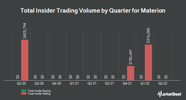 Insider Trades by Quarter for Materion Corp (NYSE:MTRN)