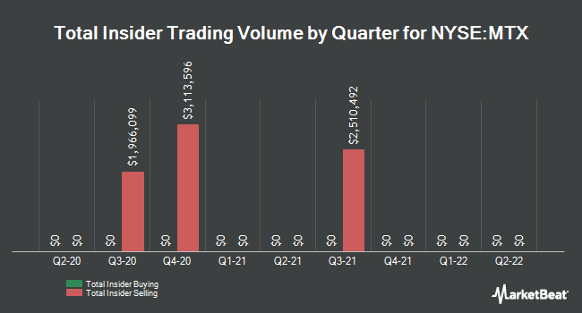 Insider Trades by Quarter for Minerals Technologies (NYSE:MTX)