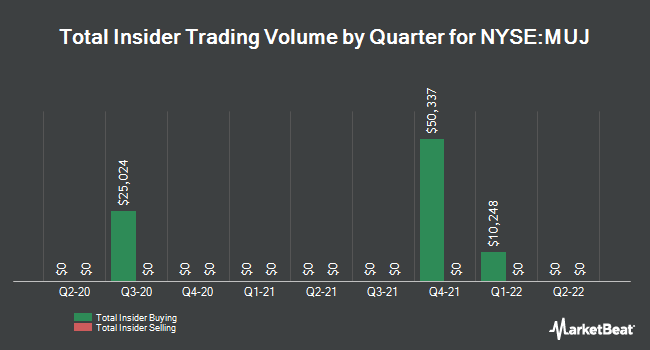 Insider Trades by Quarter for BlackRock MuniHoldings New Jersey Ins Fn (NYSE:MUJ)